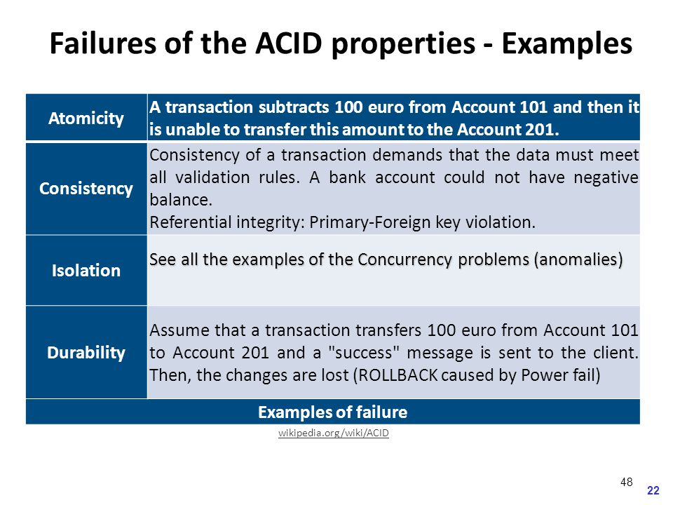 Atomicity A transaction subtracts 100 euro from Account 101 and then it is unable to transfer this amount to the Account 201.