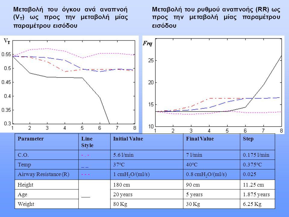 Μεταβολή του όγκου ανά αναπνοή (V T ) ως προς την μεταβολή μίας παραμέτρου εισόδου Μεταβολή του ρυθμού αναπνοής (RR) ως προς την μεταβολή μίας παραμέτρου εισόδου ParameterLine Style Initial ValueFinal ValueStep C.O.-.