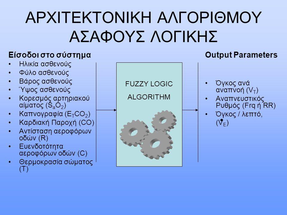 ΑΡΧΙΤΕΚΤΟΝΙΚΗ ΑΛΓΟΡΙΘΜΟΥ ΑΣΑΦΟΥΣ ΛΟΓΙΚΗΣ Είσοδοι στο σύστημα Ηλικία ασθενούς Φύλο ασθενούς Βάρος ασθενούς Ύψος ασθενούς Κορεσμός αρτηριακού αίματος (S a O 2 ) Καπνογραφία (E T CO 2 ) Καρδιακή Παροχή (CO) Αντίσταση αεροφόρων οδών (R) Ευενδοτότητα αεροφόρων οδών (C) Θερμοκρασία σώματος (T) Output Parameters Όγκος ανά αναπνοή (V T ) Αναπνευστικός Ρυθμός (Frq ή RR) Όγκος / λεπτό, (V E ) FUZZY LOGIC ALGORITHM