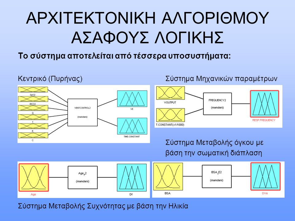 ΑΡΧΙΤΕΚΤΟΝΙΚΗ ΑΛΓΟΡΙΘΜΟΥ ΑΣΑΦΟΥΣ ΛΟΓΙΚΗΣ Το σύστημα αποτελείται από τέσσερα υποσυστήματα: Κεντρικό (Πυρήνας)Σύστημα Μηχανικών παραμέτρων Σύστημα Μεταβολής όγκου με βάση την σωματική διάπλαση Σύστημα Μεταβολής Συχνότητας με βάση την Ηλικία