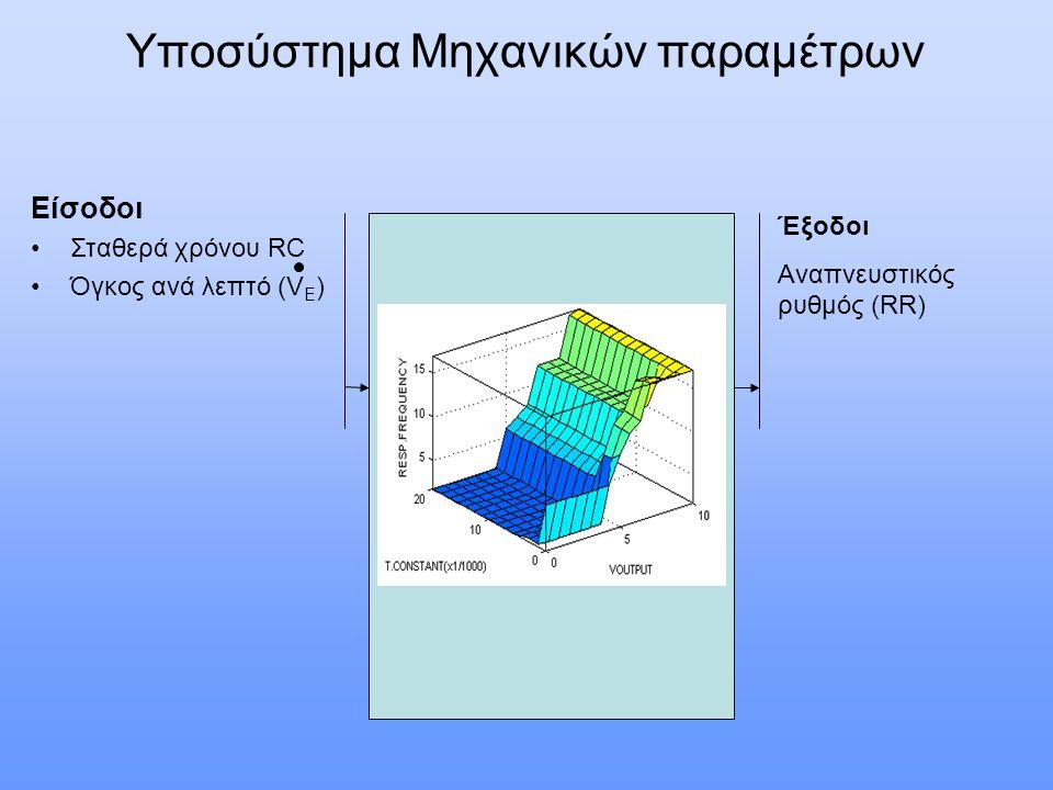 Είσοδοι Ηλικία ασθενούς (έτη) Έξοδοι Μεταβολή στον αναπνευστικό ρυθμό (D RR ) Είσοδοι Επιφάνεια σώματος ασθενούς ( BSA=0.007184 x H^0.725 x W^0.425) Έξοδοι Μεταβολή στον όγκο του ανά λεπτού αερισμού (DV E ) Σύστημα Μεταβολής Συχνότητας με βάση την Ηλικία Σύστημα Μεταβολής όγκου με βάση την σωματική διάπλαση
