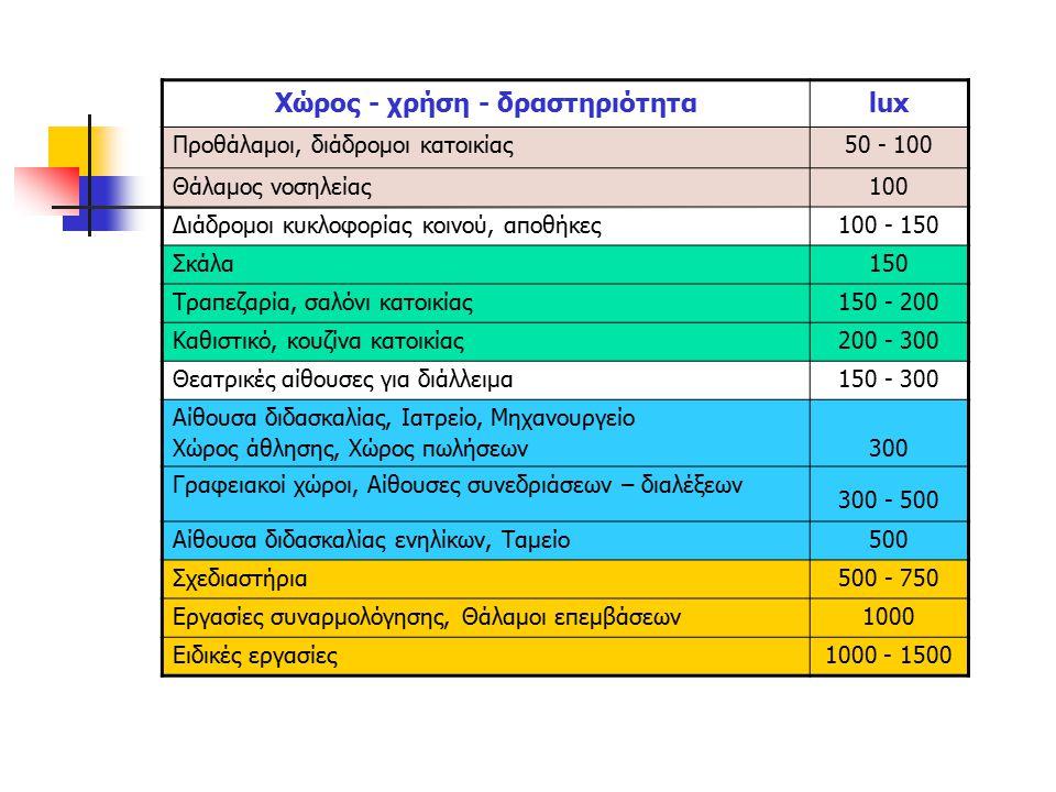 Χώρος - χρήση - δραστηριότηταlux Προθάλαμοι, διάδρομοι κατοικίας50 - 100 Θάλαμος νοσηλείας100 Διάδρομοι κυκλοφορίας κοινού, αποθήκες100 - 150 Σκάλα150