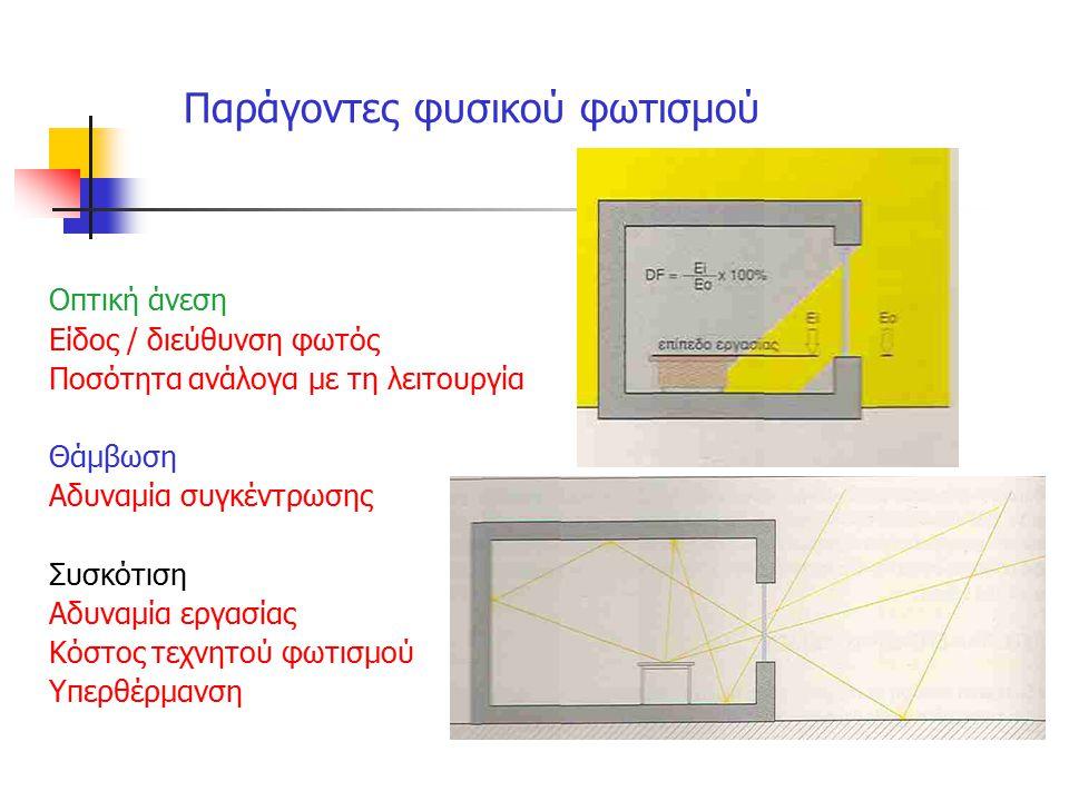 Παράγοντες φυσικού φωτισμού Οπτική άνεση Είδος / διεύθυνση φωτός Ποσότητα ανάλογα με τη λειτουργία Θάμβωση Αδυναμία συγκέντρωσης Συσκότιση Αδυναμία ερ