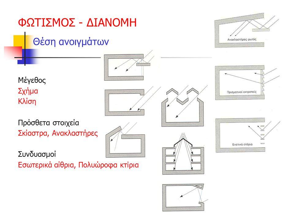 ΦΩΤΙΣΜΟΣ - ΔΙΑΝΟΜΗ Θέση ανοιγμάτων Μέγεθος Σχήμα Κλίση Πρόσθετα στοιχεία Σκίαστρα, Ανακλαστήρες Συνδυασμοί Εσωτερικά αίθρια, Πολυώροφα κτίρια