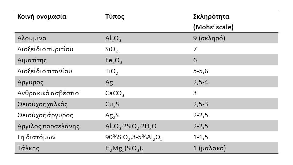 Κοινή ονομασίαΤύποςΣκληρότητα (Mohs' scale) ΑλουμίναAl 2 O 3 9 (σκληρό) Διοξείδιο πυριτίουSiO 2 7 ΑιματίτηςFe 2 O 3 6 Διοξείδιο τιτανίουTiO 2 5-5,6 Άρ
