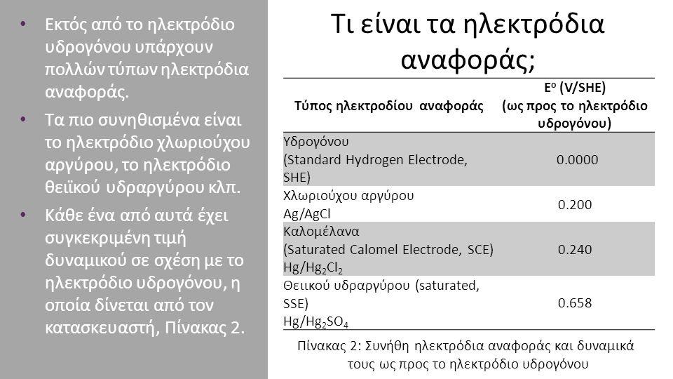 Τι είναι τα ηλεκτρόδια αναφοράς; Τύπος ηλεκτροδίου αναφοράς E o (V/SHE) (ως προς το ηλεκτρόδιο υδρογόνου) Υδρογόνου (Standard Hydrogen Electrode, SHE)