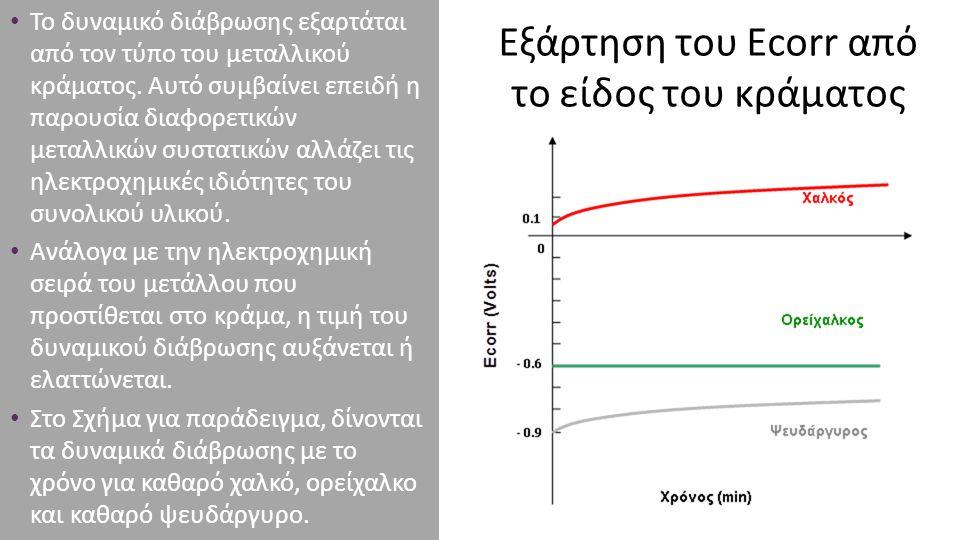 Εξάρτηση του Εcorr από το είδος του κράματος Το δυναμικό διάβρωσης εξαρτάται από τον τύπο του μεταλλικού κράματος. Αυτό συμβαίνει επειδή η παρουσία δι
