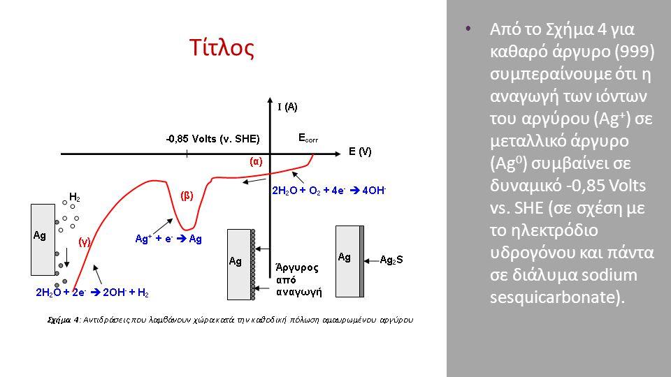 Τίτλος Από το Σχήμα 4 για καθαρό άργυρο (999) συμπεραίνουμε ότι η αναγωγή των ιόντων του αργύρου (Ag + ) σε μεταλλικό άργυρο (Ag 0 ) συμβαίνει σε δυνα