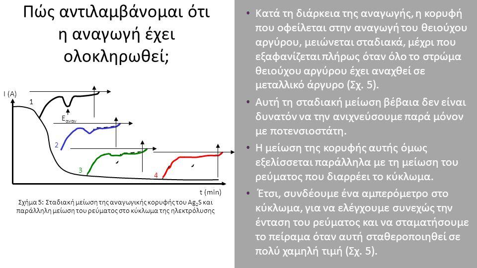 Πώς αντιλαμβάνομαι ότι η αναγωγή έχει ολοκληρωθεί; Κατά τη διάρκεια της αναγωγής, η κορυφή που οφείλεται στην αναγωγή του θειούχου αργύρου, μειώνεται