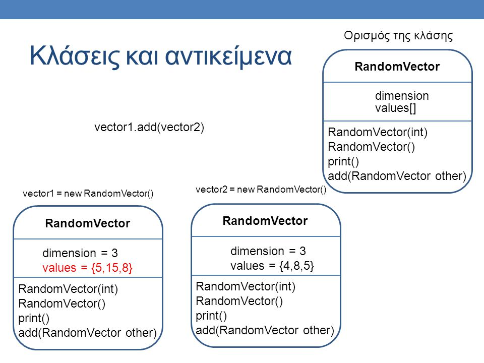 Κλάσεις και αντικείμενα RandomVector dimension RandomVector(int) RandomVector() print() add(RandomVector other) values[] Ορισμός της κλάσης vector2 = new RandomVector() RandomVector dimension = 3 values = {4,8,5} RandomVector(int) RandomVector() print() add(RandomVector other) vector1 = new RandomVector() RandomVector dimension = 3 values = {5,15,8} RandomVector(int) RandomVector() print() add(RandomVector other) vector1.add(vector2)