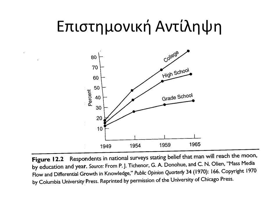 Επιστημονική Αντίληψη