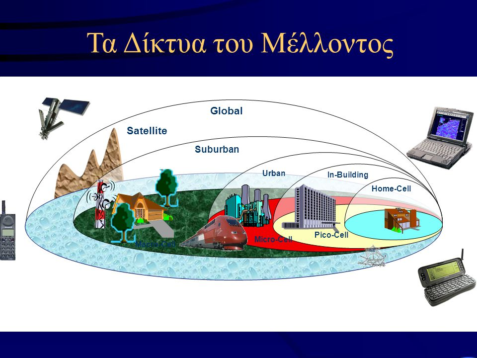 Global layer National layer Local area layer Wireless LANs DAB and DVB-T 2G, 3G Cellular Personal network layer Satellite Regional layer Wireless PANs IP-based backbone Διασύνδεση σε Επίπεδα