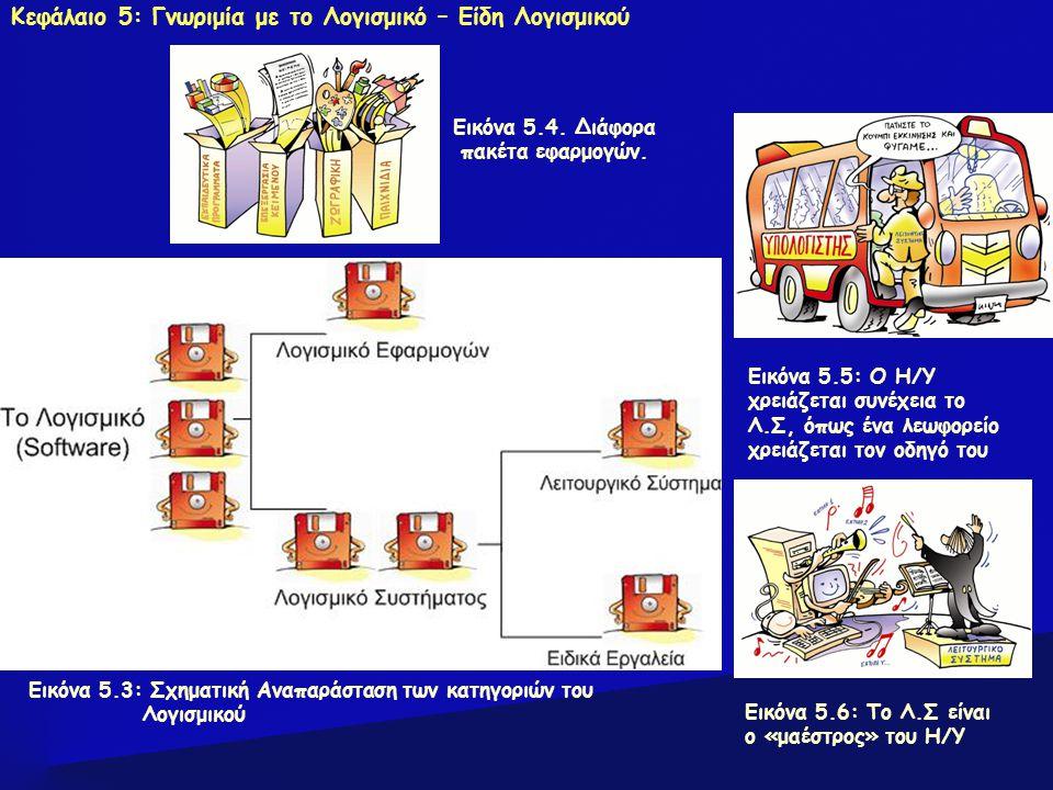 Εικόνα 5.3: Σχηματική Αναπαράσταση των κατηγοριών του Λογισμικού Εικόνα 5.4. Διάφορα πακέτα εφαρμογών. Εικόνα 5.5: Ο Η/Υ χρειάζεται συνέχεια το Λ.Σ, ό