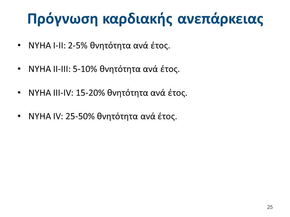 Πρόγνωση καρδιακής ανεπάρκειας ΝΥΗΑ Ι-ΙΙ: 2-5% θνητότητα ανά έτος. ΝΥΗΑ ΙΙ-ΙΙΙ: 5-10% θνητότητα ανά έτος. ΝΥΗΑ ΙΙΙ-ΙV: 15-20% θνητότητα ανά έτος. ΝΥΗΑ