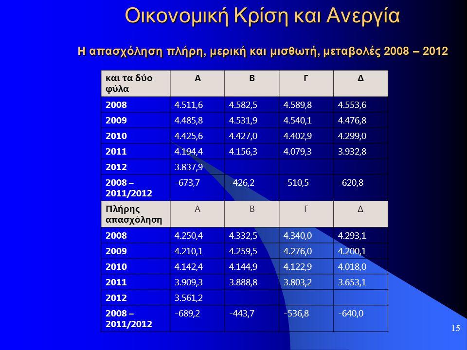 15 Οικονομική Κρίση και Ανεργία Η απασχόληση πλήρη, μερική και μισθωτή, μεταβολές 2008 – 2012 και τα δύο φύλα ΑΒΓΔ 20084.511,64.582,54.589,84.553,6 20