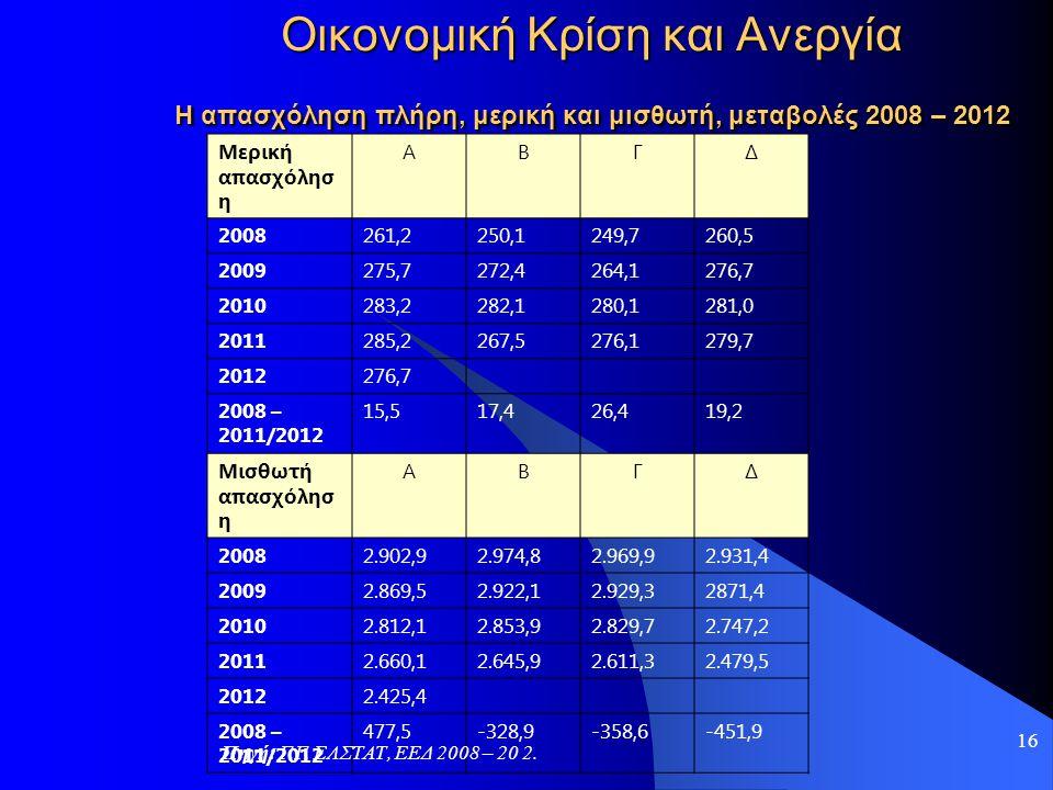 16 Οικονομική Κρίση και Ανεργία Η απασχόληση πλήρη, μερική και μισθωτή, μεταβολές 2008 – 2012 Μερική απασχόλησ η ΑΒΓΔ 2008261,2250,1249,7260,5 2009275