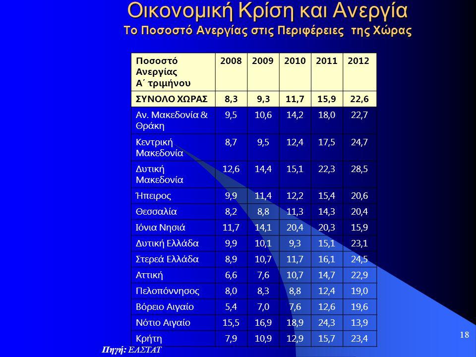 18 Οικονομική Κρίση και Ανεργία Το Ποσοστό Ανεργίας στις Περιφέρειες της Χώρας Πηγή: ΕΛΣΤΑΤ Ποσοστό Ανεργίας Α΄ τριμήνου 20082009201020112012 ΣΥΝΟΛΟ Χ