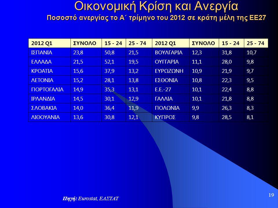 19 Οικονομική Κρίση και Ανεργία Ποσοστό ανεργίας το Α΄ τρίμηνο του 2012 σε κράτη μέλη της ΕΕ27 Πηγή: Eurostat, ΕΛΣΤΑΤ 2012 Q1ΣΥΝΟΛΟ15 - 2425 - 742012
