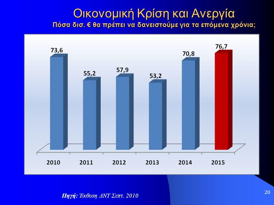 20 Οικονομική Κρίση και Ανεργία Πόσα δισ. € θα πρέπει να δανειστούμε για τα επόμενα χρόνια; Πηγή: Έκθεση ΔΝΤ Σεπτ. 2010