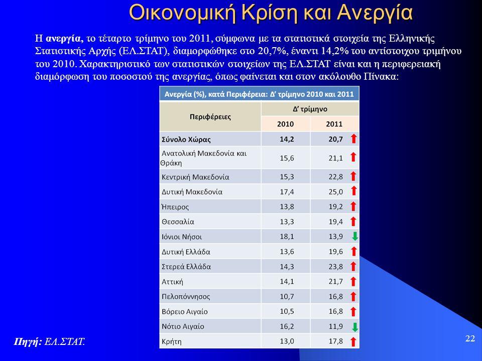 22 Οικονομική Κρίση και Ανεργία Πηγή: ΕΛ.ΣΤΑΤ. Η ανεργία, το τέταρτο τρίμηνο του 2011, σύμφωνα με τα στατιστικά στοιχεία της Ελληνικής Στατιστικής Αρχ