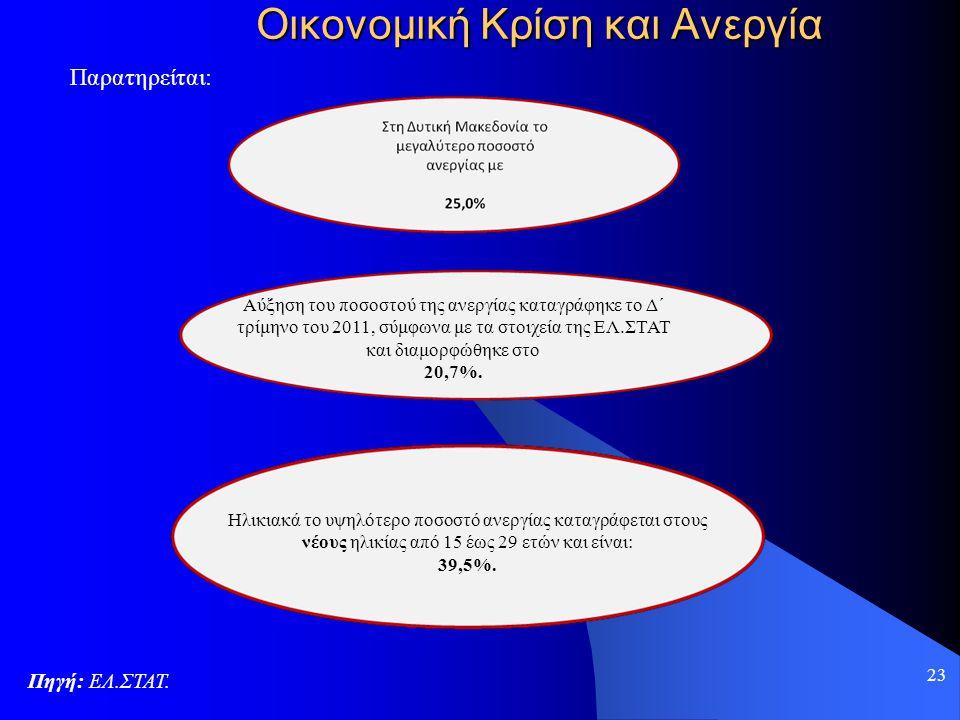 23 Οικονομική Κρίση και Ανεργία Πηγή: ΕΛ.ΣΤΑΤ. Παρατηρείται: Αύξηση του ποσοστού της ανεργίας καταγράφηκε το Δ΄ τρίμηνο του 2011, σύμφωνα με τα στοιχε