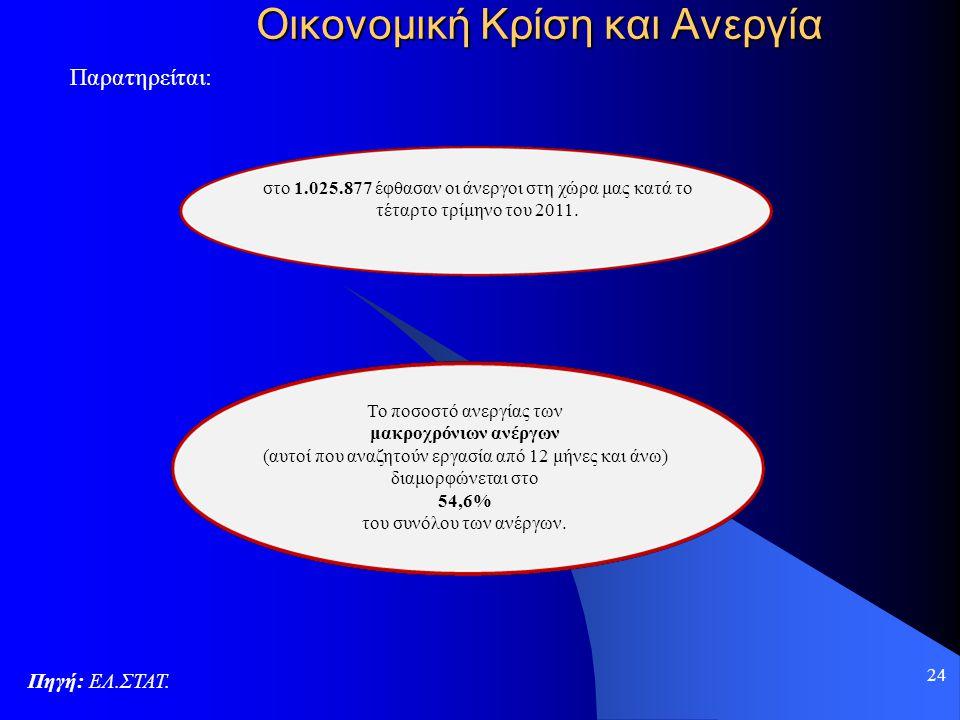 24 Οικονομική Κρίση και Ανεργία Πηγή: ΕΛ.ΣΤΑΤ. Παρατηρείται: στο 1.025.877 έφθασαν οι άνεργοι στη χώρα μας κατά το τέταρτο τρίμηνο του 2011. Το ποσοστ