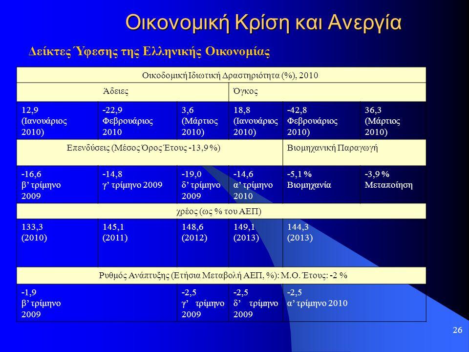 26 Οικονομική Κρίση και Ανεργία Δείκτες Ύφεσης της Ελληνικής Οικονομίας Οικοδομική Ιδιωτική Δραστηριότητα (%), 2010 ΆδειεςΌγκος 12,9 (Ιανουάριος 2010)
