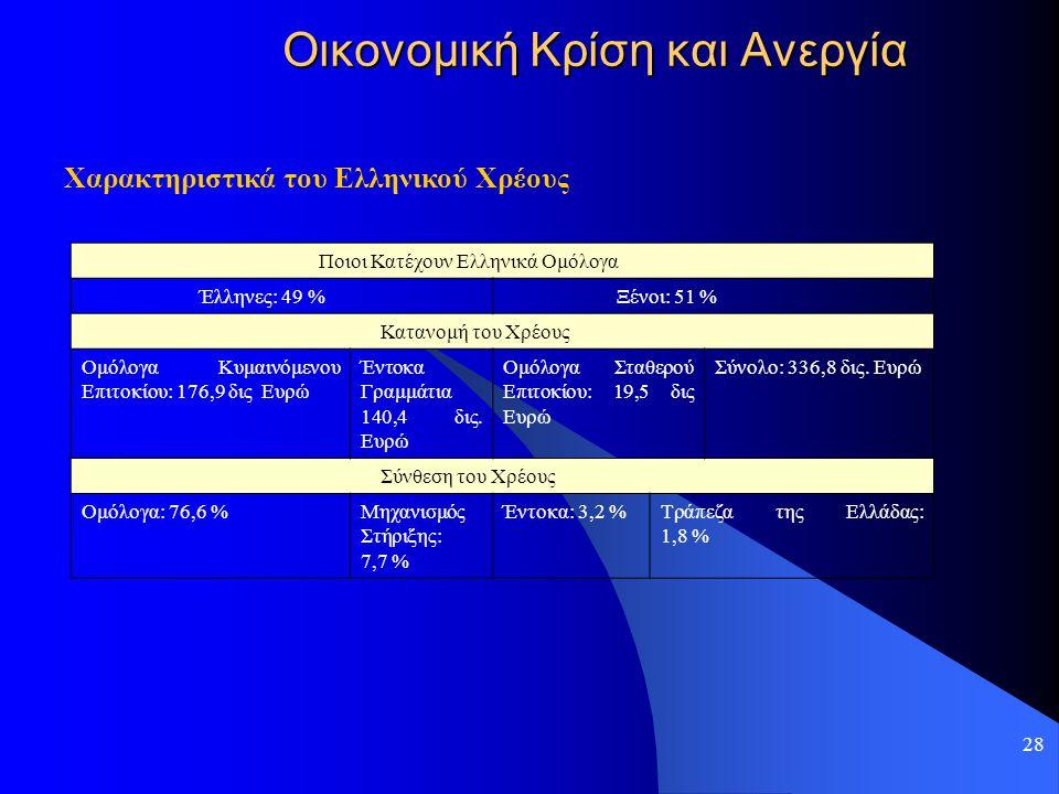 28 Οικονομική Κρίση και Ανεργία Χαρακτηριστικά του Ελληνικού Χρέους Ποιοι Κατέχουν Ελληνικά Ομόλογα Έλληνες: 49 % Ξένοι: 51 % Κατανομή του Χρέους Ομόλ