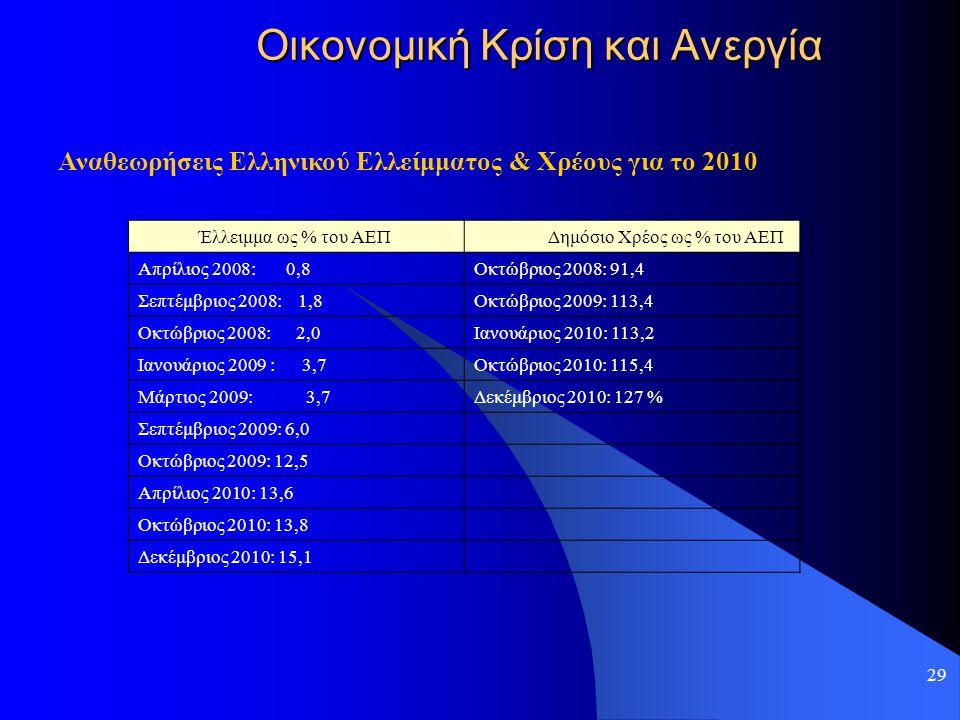 29 Οικονομική Κρίση και Ανεργία Αναθεωρήσεις Ελληνικού Ελλείμματος & Χρέους για το 2010 Έλλειμμα ως % του ΑΕΠ Δημόσιο Χρέος ως % του ΑΕΠ Απρίλιος 2008