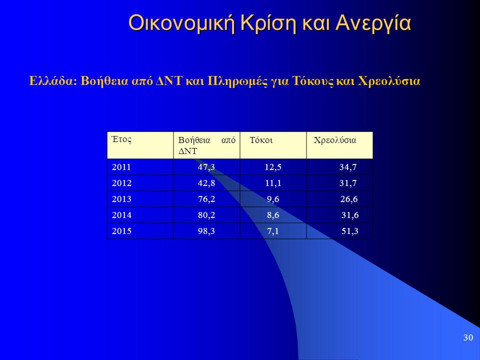 30 Οικονομική Κρίση και Ανεργία Ελλάδα: Βοήθεια από ΔΝΤ και Πληρωμές για Τόκους και Χρεολύσια Έτος Βοήθεια από ΔΝΤ Τόκοι Χρεολύσια 201147,312,5 34,7 2