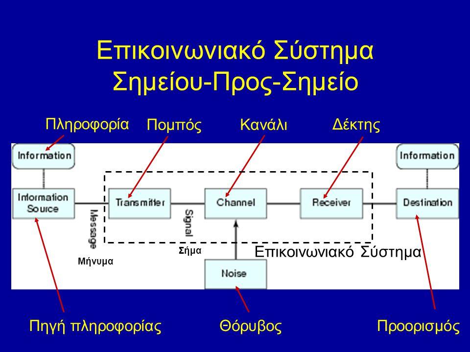 Επικοινωνιακό Σύστημα Σημείου-Προς-Σημείο Πληροφορία Πηγή πληροφορίας ΠομπόςΚανάλι Δέκτης ΘόρυβοςΠροορισμός Μήνυμα Σήμα Επικοινωνιακό Σύστημα