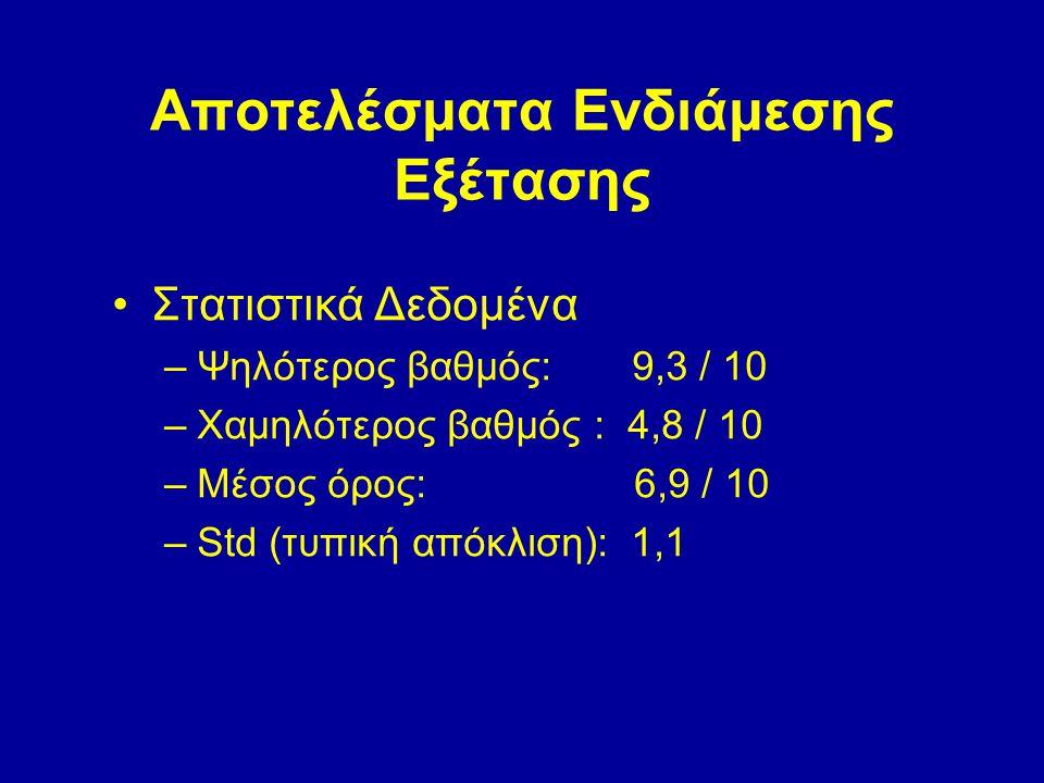 Αποτελέσματα Ενδιάμεσης Εξέτασης Στατιστικά Δεδομένα –Ψηλότερος βαθμός: 9,3 / 10 –Χαμηλότερος βαθμός : 4,8 / 10 –Μέσος όρος: 6,9 / 10 –Std (τυπική απόκλιση): 1,1