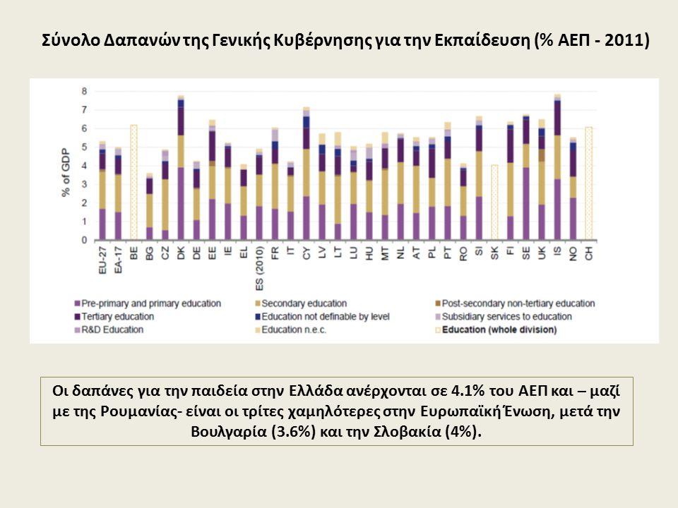 Οι δαπάνες για την παιδεία στην Ελλάδα ανέρχονται σε 4.1% του ΑΕΠ και – μαζί με της Ρουμανίας- είναι οι τρίτες χαμηλότερες στην Ευρωπαϊκή Ένωση, μετά