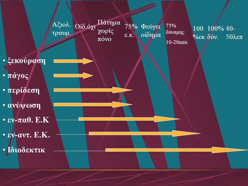 ξεκούραση πάγος περίδεση ανύψωση εν-παθ. Ε.Κ εν-αντ. Ε.Κ. Ιδιοδεκτικ Αξιολ. τραυμ. Οίδ.όχι Πάτημα χωρίς πόνο 75% ε.κ. Φεύγει οίδημα 75% δύναμης 10-20m