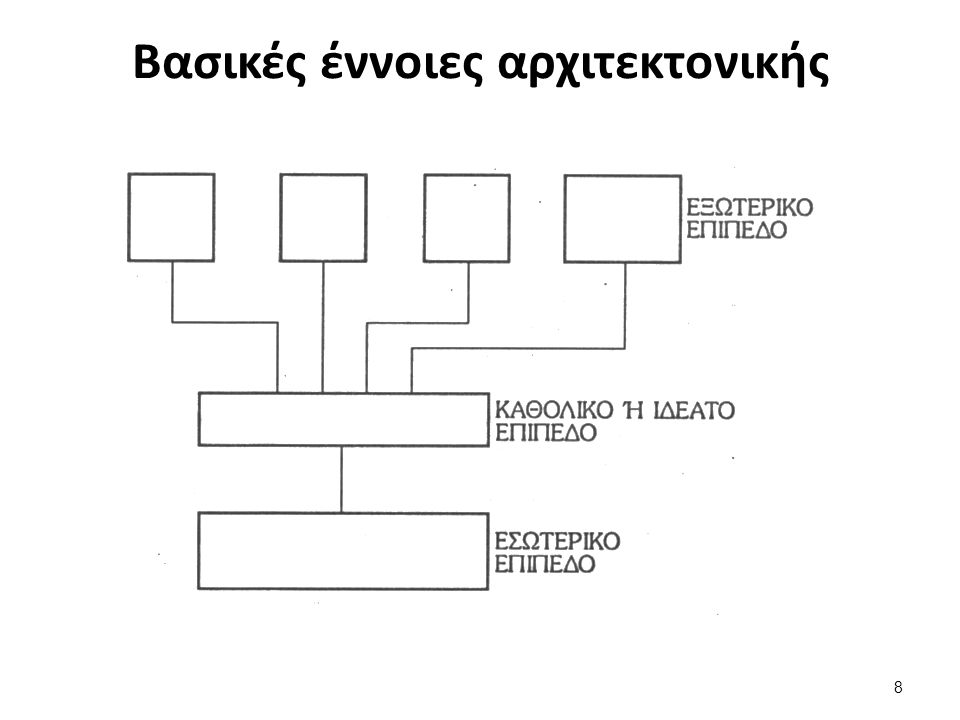 Βασικές έννοιες αρχιτεκτονικής ANSI/SPARC 1/3 1.Εσωτερικό επίπεδο( internal level) οπτική γωνία αυτού που ασχολείται με την αποθήκευση (οργάνωση) των δεδομένων(data).