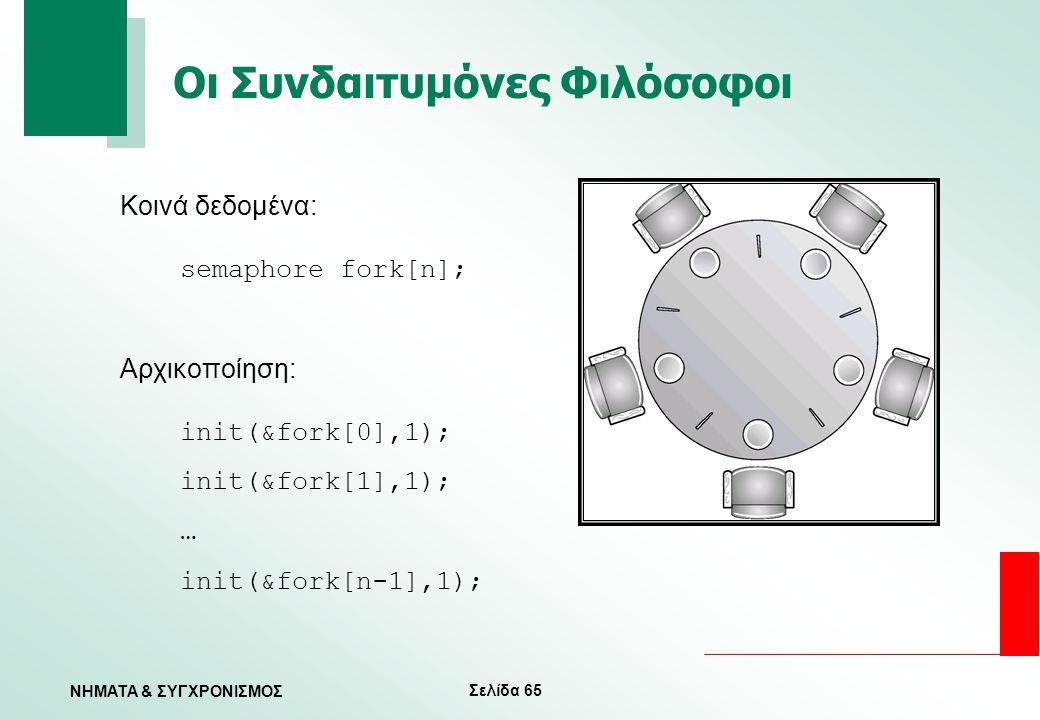 Σελίδα 65 ΝΗΜΑΤΑ & ΣΥΓΧΡΟΝΙΣΜΟΣ Οι Συνδαιτυμόνες Φιλόσοφοι Κοινά δεδομένα: semaphore fork[n]; Αρχικοποίηση: init(&fork[0],1); init(&fork[1],1); … init