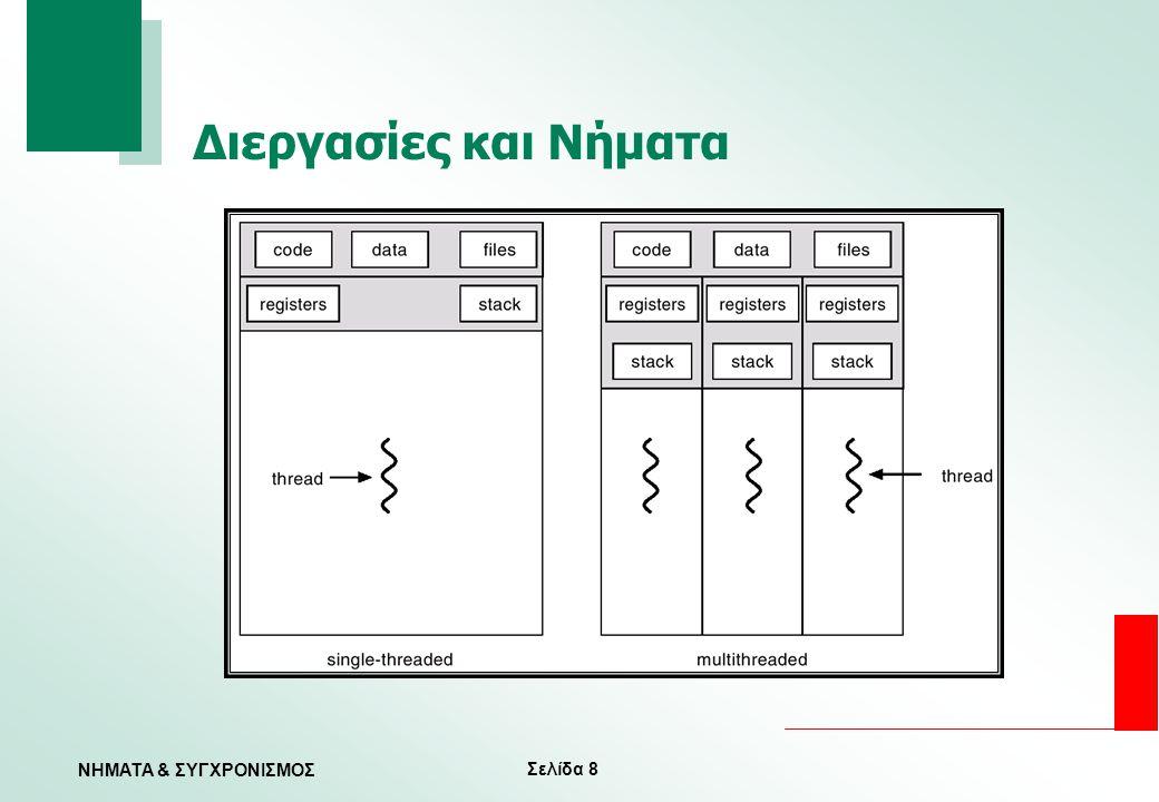 Σελίδα 19 ΝΗΜΑΤΑ & ΣΥΓΧΡΟΝΙΣΜΟΣ Μοντέλο Πολλά προς Πολλά — Επιτρέπει σε πολλά νήματα χρήστη να αντιστοιχιστούν σε πολλά νήματα πυρήνα — Επιτρέπει στο ΛΣ να δημιουργήσει επαρκή αριθμό νημάτων πυρήνα — Solaris 2 — Windows NT/2000 με το πακέτο ThreadFiber