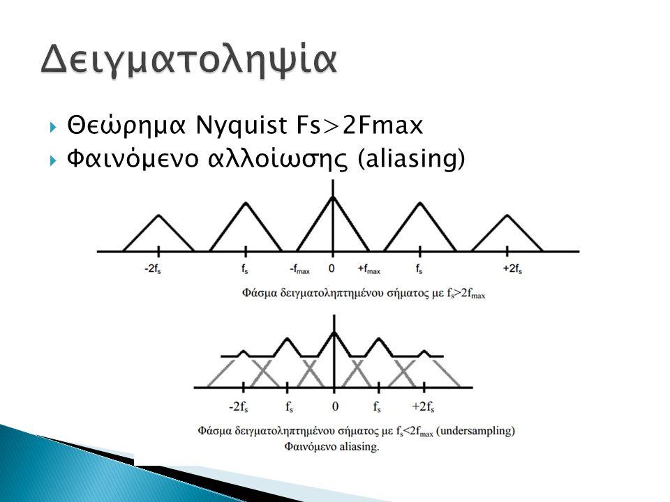  Θεώρημα Nyquist Fs>2Fmax  Φαινόμενο αλλοίωσης (aliasing)