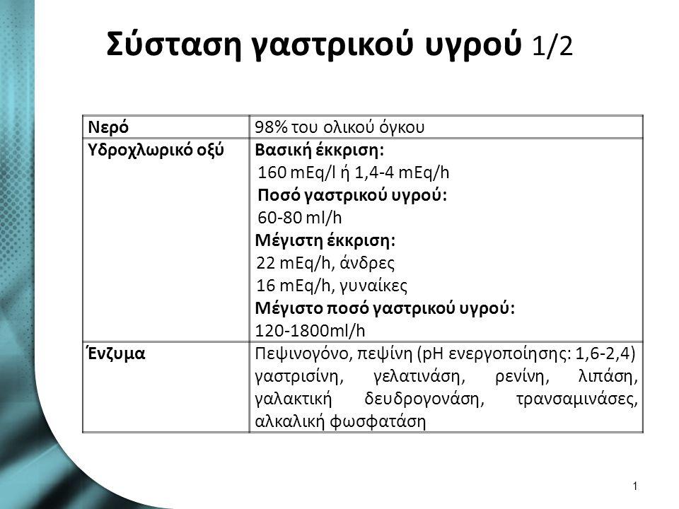 Σύσταση γαστρικού υγρού 1/2 Νερό98% του ολικού όγκου Υδροχλωρικό οξύΒασική έκκριση: 160 mEq/l ή 1,4-4 mEq/h Ποσό γαστρικού υγρού: 60-80 ml/h Μέγιστη έκκριση: 22 mEq/h, άνδρες 16 mEq/h, γυναίκες Μέγιστο ποσό γαστρικού υγρού: 120-1800ml/h ΈνζυμαΠεψινογόνο, πεψίνη (pH ενεργοποίησης: 1,6-2,4) γαστρισίνη, γελατινάση, ρενίνη, λιπάση, γαλακτική δευδρογονάση, τρανσαμινάσες, αλκαλική φωσφατάση 1