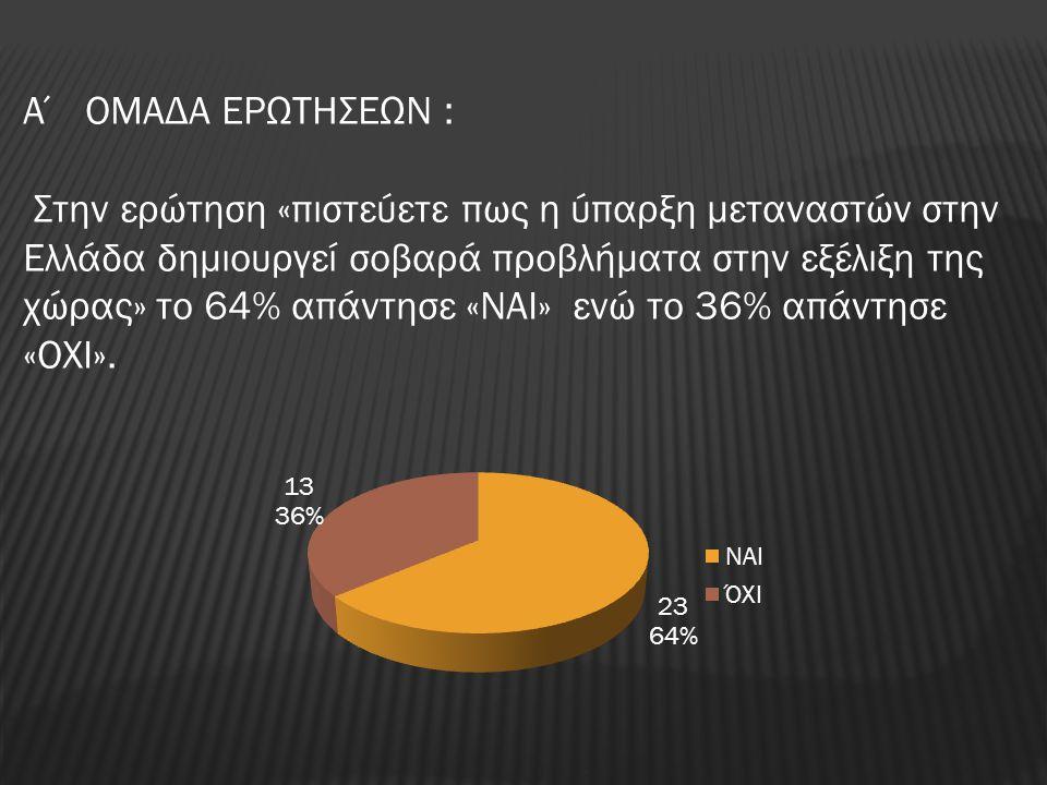Α΄ ΟΜΑΔΑ ΕΡΩΤΗΣΕΩΝ : Στην ερώτηση «πιστεύετε πως η ύπαρξη μεταναστών στην Ελλάδα δημιουργεί σοβαρά προβλήματα στην εξέλιξη της χώρας» το 64% απάντησε