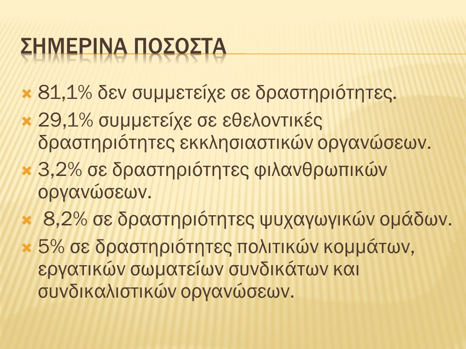  81,1% δεν συμμετείχε σε δραστηριότητες.  29,1% συμμετείχε σε εθελοντικές δραστηριότητες εκκλησιαστικών οργανώσεων.  3,2% σε δραστηριότητες φιλανθρ
