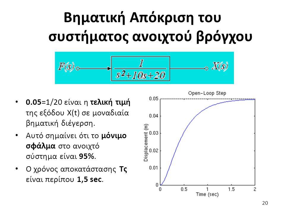 0.05=1/20 είναι η τελική τιμή της εξόδου X(t) σε μοναδιαία βηματική διέγερση. Αυτό σημαίνει ότι το μόνιμο σφάλμα στο ανοιχτό σύστημα είναι 95%. Ο χρόν