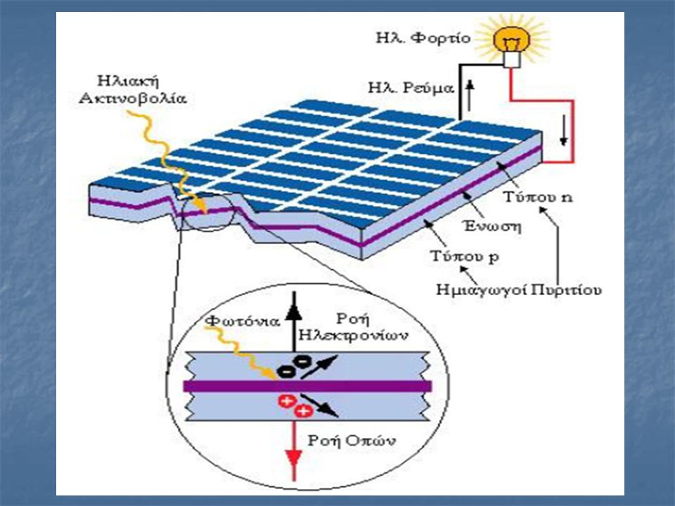 2 Το φωτοβολταϊκό (Φ/Β) φαινόμενο αφορά τη μετατροπή της ηλιακής ενέργειας σε ηλεκτρική. Το φωτοβολταϊκό (Φ/Β) φαινόμενο αφορά τη μετατροπή της ηλιακή
