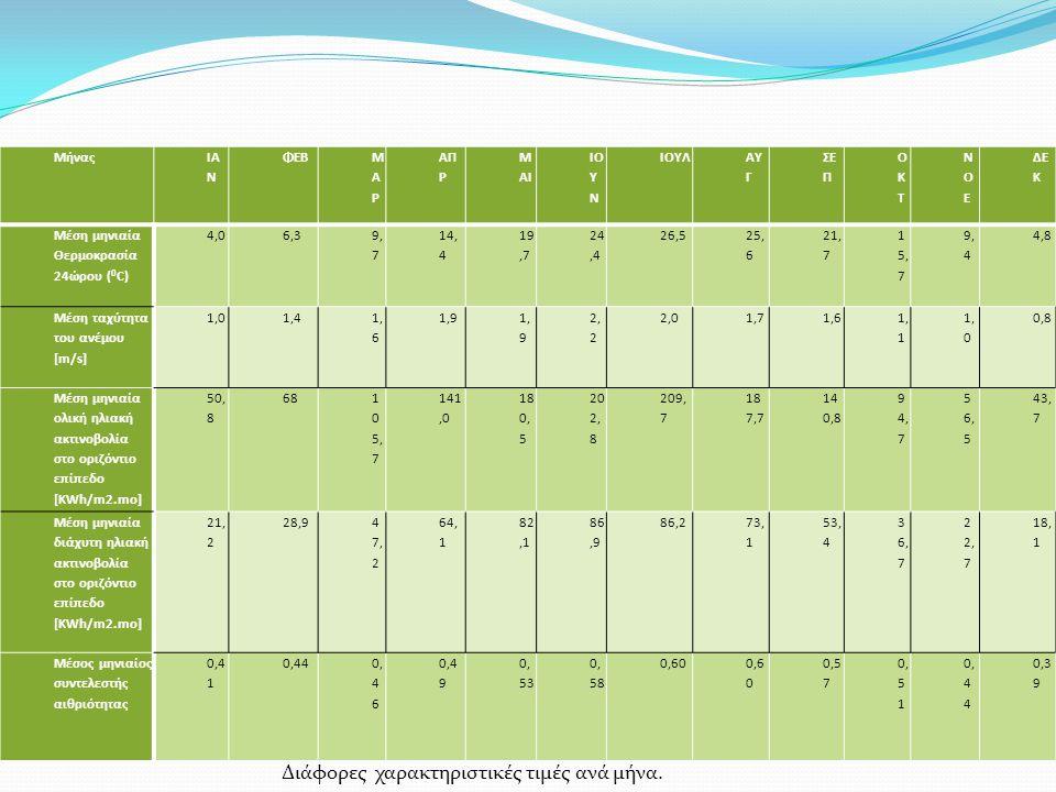 Μήνας ΙΑ Ν ΦΕΒ ΜΑΡΜΑΡ ΑΠ Ρ Μ ΑΙ ΙΟ Υ Ν ΙΟΥΛ ΑΥ Γ ΣΕ Π ΟΚΤΟΚΤ ΝΟΕΝΟΕ ΔΕ Κ Μέση μηνιαία Θερμοκρασία 24ώρου ( 0 C) 4,06,3 9, 7 14, 4 19,7 24,4 26,5 25, 6 21, 7 1 5, 7 9, 4 4,8 Μέση ταχύτητα του ανέμου [m/s] 1,01,4 1, 6 1,9 2, 2 2,01,71,6 1, 1 1, 0 0,8 Μέση μηνιαία ολική ηλιακή ακτινοβολία στο οριζόντιο επίπεδο [KWh/m2.mo] 50, 8 68 1 0 5, 7 141,0 18 0, 5 20 2, 8 209, 7 18 7,7 14 0,8 9 4, 7 5 6, 5 43, 7 Μέση μηνιαία διάχυτη ηλιακή ακτινοβολία στο οριζόντιο επίπεδο [KWh/m2.mo] 21, 2 28,9 4 7, 2 64, 1 82,1 86,9 86,2 73, 1 53, 4 3 6, 7 2 2, 7 18, 1 Μέσος μηνιαίος συντελεστής αιθριότητας 0,4 1 0,440, 4 6 0,4 9 0, 53 0, 58 0,60 0,5 7 0, 5 1 0, 4 4 0,3 9 Διάφορες χαρακτηριστικές τιμές ανά μήνα.