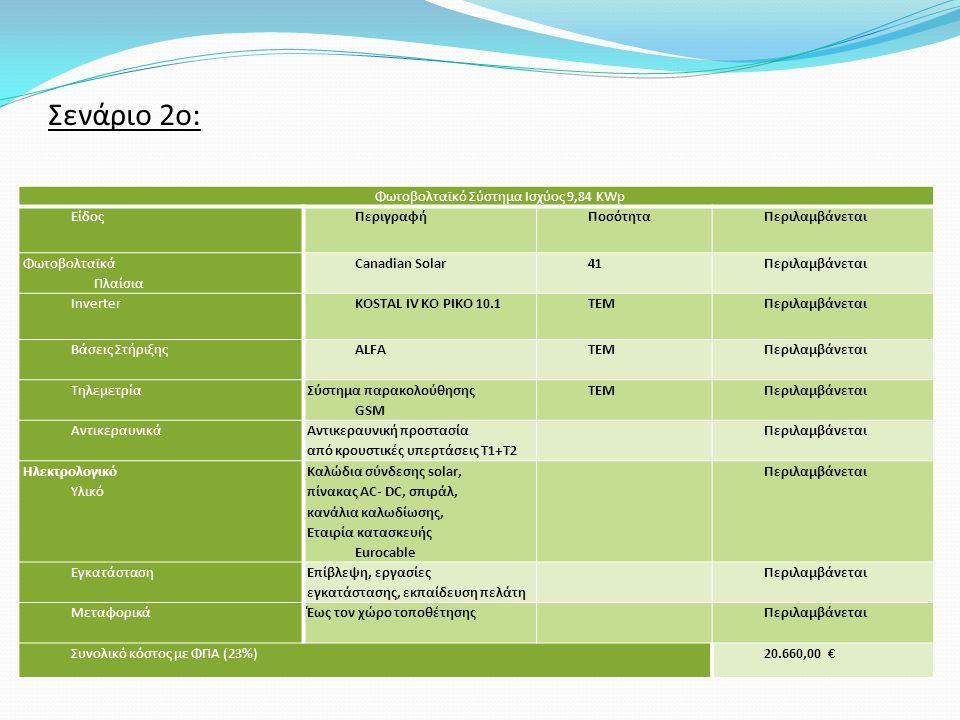 Σενάριο 2ο: Φωτοβολταϊκό Σύστημα Ισχύος 9,84 KWp ΕίδοςΠεριγραφήΠοσότηταΠεριλαμβάνεται Φωτοβολταϊκά Πλαίσια Canadian Solar41Περιλαμβάνεται InverterKOSTAL IV KO PIKO 10.1ΤΕΜΠεριλαμβάνεται Βάσεις ΣτήριξηςALFAΤΕΜΠεριλαμβάνεται Τηλεμετρία Σύστημα παρακολούθησης GSM ΤΕΜΠεριλαμβάνεται Αντικεραυνικά Αντικεραυνική προστασία από κρουστικές υπερτάσεις T1+T2 Περιλαμβάνεται Ηλεκτρολογικό Υλικό Καλώδια σύνδεσης solar, πίνακας AC- DC, σπιράλ, κανάλια καλωδίωσης, Εταιρία κατασκευής Eurocable Περιλαμβάνεται Εγκατάσταση Επίβλεψη, εργασίες εγκατάστασης, εκπαίδευση πελάτη Περιλαμβάνεται ΜεταφορικάΈως τον χώρο τοποθέτησηςΠεριλαμβάνεται Συνολικό κόστος με ΦΠΑ (23%)20.660,00 €