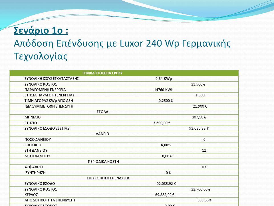 Σενάριο 1ο : Απόδοση Επένδυσης με Luxor 240 Wp Γερμανικής Τεχνολογίας ΓΕΝΙΚΑ ΣΤΟΙΧΕΙΑ ΕΡΓΟΥ ΣΥΝΟΛΙΚΗ ΙΣΧΥΣ ΕΓΚΑΤΑΣΤΑΣΗΣ 9,84 KWp ΣΥΝΟΛΙΚΟ ΚΟΣΤΟΣ 21.900 € ΠΑΡΑΓOΜΕΝΗ ΕΝΕΡΓΕΙΑ 14760 KWh ΕΤΗΣΙΑ ΠΑΡΑΓΩΓΗ ΕΝΕΡΓΕΙΑΣ 1.500 ΤΙΜΗ ΑΓΟΡΑΣ KWp ΑΠΟ ΔΕΗ 0,2500 € ΙΔΙΑ ΣΥΜΜΕΤΟΧΗ ΕΠΕΝΔΥΤΗ 21.900 € ΕΣΟΔΑ ΜΗΝΙΑΙΟ 307,50 € ΕΤΗΣΙΟ 3.690,00 € ΣΥΝΟΛΙΚΟ ΕΣΟΔΟ 25ΕΤΙΑΣ 92.085,92 € ΔΑΝΕΙΟ ΠΟΣΟ ΔΑΝΕΙΟΥ - € ΕΠΙΤΟΚΙΟ 6,00% ΕΤΗ ΔΑΝΕΙΟΥ 12 ΔΟΣΗ ΔΑΝΕΙΟΥ 0,00 € ΠΕΡΙΟΔΙΚΑ ΚΟΣΤΗ ΑΣΦΑΛΙΣΗ 0 € ΣΥΝΤΗΡΗΣΗ 0 € ΕΠΙΣΚΟΠΗΣΗ ΕΠΕΝΔΥΣΗΣ ΣΥΝΟΛΙΚΟ ΕΣΟΔΟ 92.085,92 € ΣΥΝΟΛΙΚΟ ΚΟΣΤΟΣ 22.700,00 € ΚΕΡΔΟΣ 69.385,92 € ΑΠΟΔΟΤΙΚΟΤΗΤΑ ΕΠΕΝΔΥΣΗΣ 305,66% ΣΥΝΟΛΙΚΟΣ ΤΟΚΟΣ 0,00 €