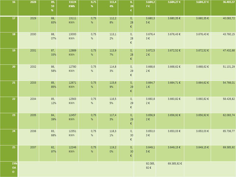 162028 89, 59 % 13224 KWh 0,75 % 111,4 4% 0, 28 € 3.684,2 7 € 36.403,37 172029 88, 83% 13111 KWh 0,75 % 112,2 8% 0, 28 € 3.680,3 5 € 40.083,72 182030 88, 07% 13000 KWh 0,75 % 113,1 2% 0, 28 € 3.676,4 3 € 43.760,15 192031 87, 33% 12889 KWh 0,75 % 113,9 7% 0, 28 € 3.672,5 2 € 47.432,68 202032 86, 58% 12780 KWh 0,75 % 114,8 3% 0, 29 € 3.668,6 2 € 51.101,29 212033 85, 85% 12671 KWh 0,75 % 115,6 9% 0, 29 € 3.664,7 1 € 3.664,62 €54.766,01 222034 85, 12% 12563 KWh 0,75 % 116,5 5% 0, 29 € 3.660,8 2 € 58.426,82 232035 84, 39% 12457 KWh 0,75 % 117,4 3% 0, 29 € 3.656,9 2 € 62.083,74 242036 83, 68% 12351 KWh 0,75 % 118,3 1% 0, 30 € 3.653,0 3 € 65.736,77 252037 82, 97% 12246 KWh 0,75 % 119,2 0% 0, 30 € 3.649,1 5 € 69.385,92 ΣΥΝ ΟΛ Ο 92.085, 92 € 69.385,92 €