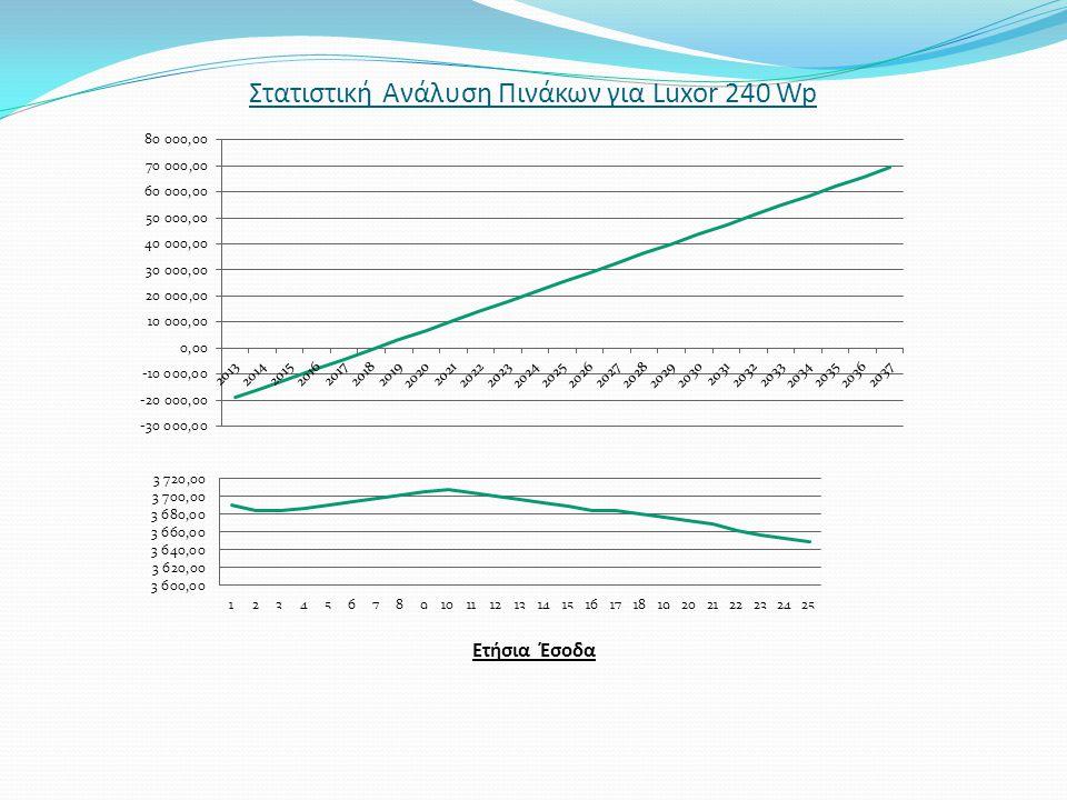 Στατιστική Ανάλυση Πινάκων για Luxor 240 Wp Ετήσια Έσοδα