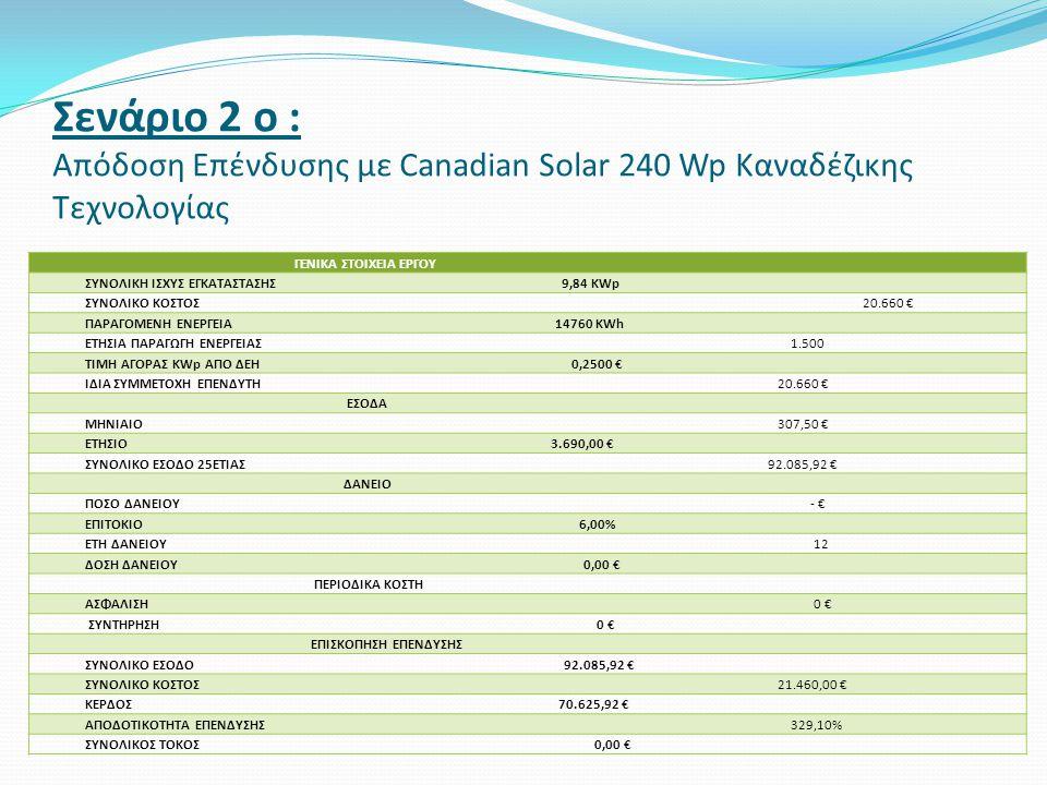 Σενάριο 2 ο : Απόδοση Επένδυσης με Canadian Solar 240 Wp Καναδέζικης Τεχνολογίας ΓΕΝΙΚΑ ΣΤΟΙΧΕΙΑ ΕΡΓΟΥ ΣΥΝΟΛΙΚΗ ΙΣΧΥΣ ΕΓΚΑΤΑΣΤΑΣΗΣ 9,84 KWp ΣΥΝΟΛΙΚΟ ΚΟΣΤΟΣ 20.660 € ΠΑΡΑΓOΜΕΝΗ ΕΝΕΡΓΕΙΑ 14760 KWh ΕΤΗΣΙΑ ΠΑΡΑΓΩΓΗ ΕΝΕΡΓΕΙΑΣ 1.500 ΤΙΜΗ ΑΓΟΡΑΣ KWp ΑΠΟ ΔΕΗ 0,2500 € ΙΔΙΑ ΣΥΜΜΕΤΟΧΗ ΕΠΕΝΔΥΤΗ 20.660 € ΕΣΟΔΑ ΜΗΝΙΑΙΟ 307,50 € ΕΤΗΣΙΟ 3.690,00 € ΣΥΝΟΛΙΚΟ ΕΣΟΔΟ 25ΕΤΙΑΣ 92.085,92 € ΔΑΝΕΙΟ ΠΟΣΟ ΔΑΝΕΙΟΥ - € ΕΠΙΤΟΚΙΟ 6,00% ΕΤΗ ΔΑΝΕΙΟΥ 12 ΔΟΣΗ ΔΑΝΕΙΟΥ 0,00 € ΠΕΡΙΟΔΙΚΑ ΚΟΣΤΗ ΑΣΦΑΛΙΣΗ 0 € ΣΥΝΤΗΡΗΣΗ 0 € ΕΠΙΣΚΟΠΗΣΗ ΕΠΕΝΔΥΣΗΣ ΣΥΝΟΛΙΚΟ ΕΣΟΔΟ 92.085,92 € ΣΥΝΟΛΙΚΟ ΚΟΣΤΟΣ 21.460,00 € ΚΕΡΔΟΣ 70.625,92 € ΑΠΟΔΟΤΙΚΟΤΗΤΑ ΕΠΕΝΔΥΣΗΣ 329,10% ΣΥΝΟΛΙΚΟΣ ΤΟΚΟΣ 0,00 €