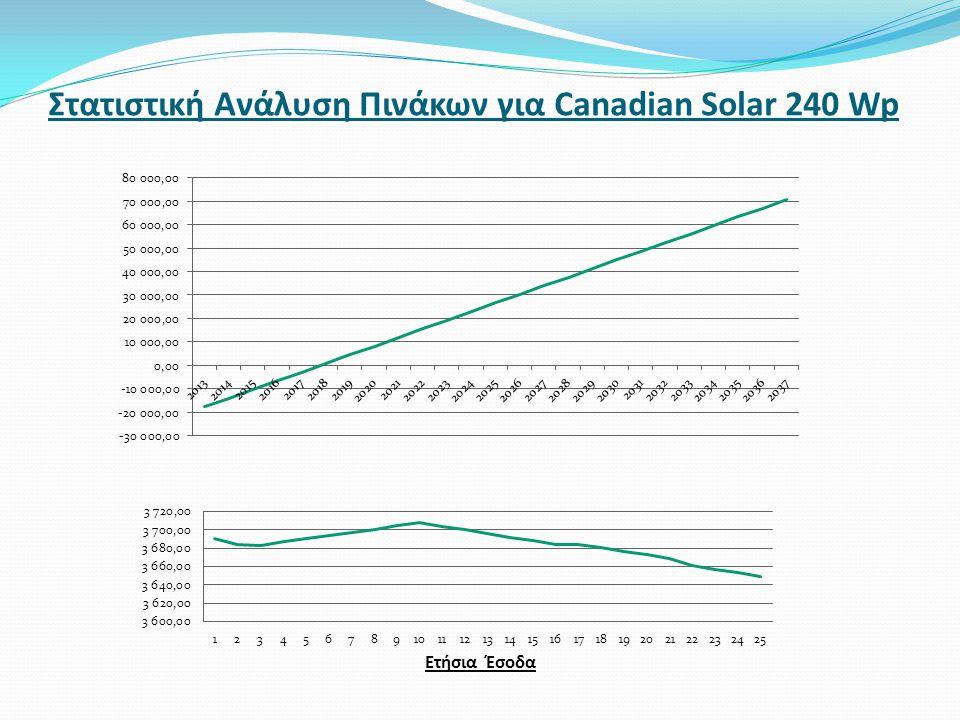 Στατιστική Ανάλυση Πινάκων για Canadian Solar 240 Wp Ετήσια Έσοδα